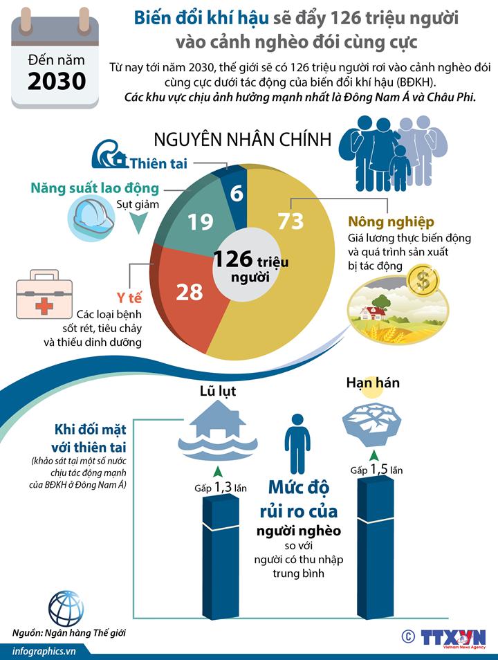 [Infographic] Những tác động nghiêm trọng do biến đổi khí hậu
